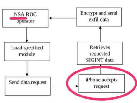 NSA Has Total Access To The iPhone