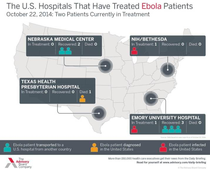 America Is Beating Ebola Elite Hospitals Are Saving Lives
