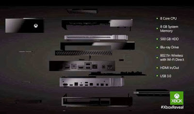 Microsoft Might Sell Data From Xbox One Kinect